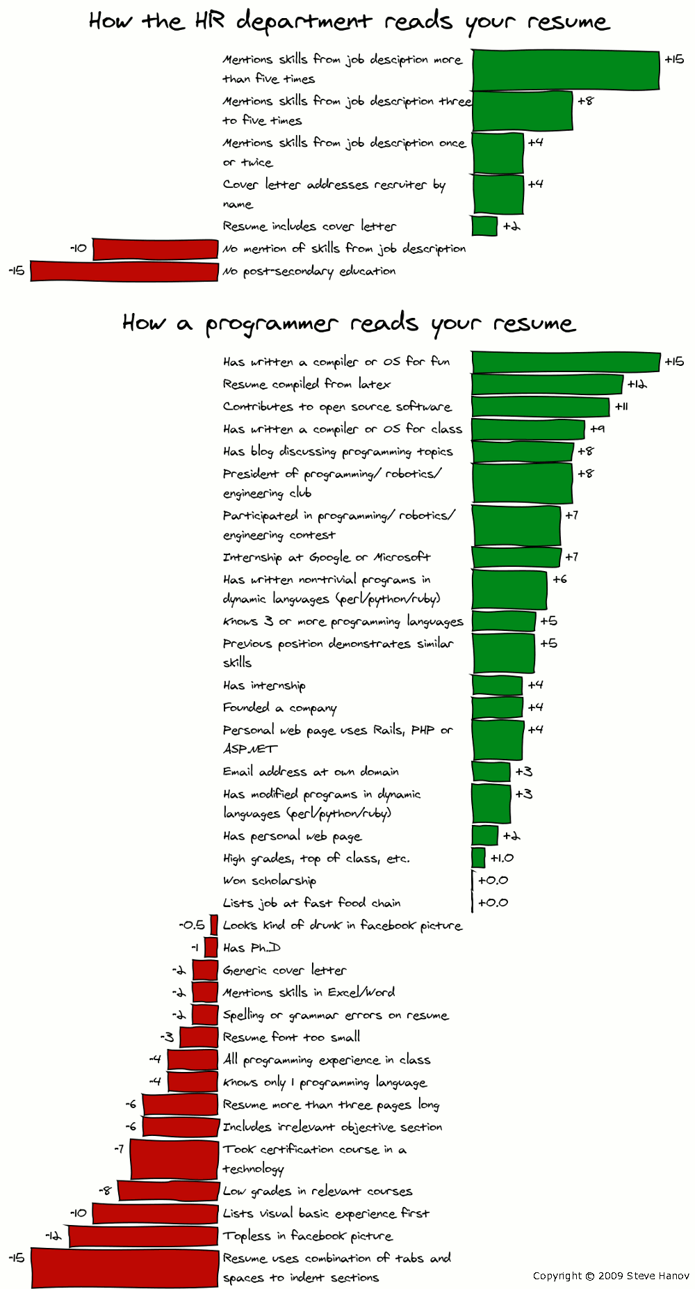How a programmer reads your resume (comic)